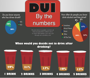 The Truth about drinking and driving