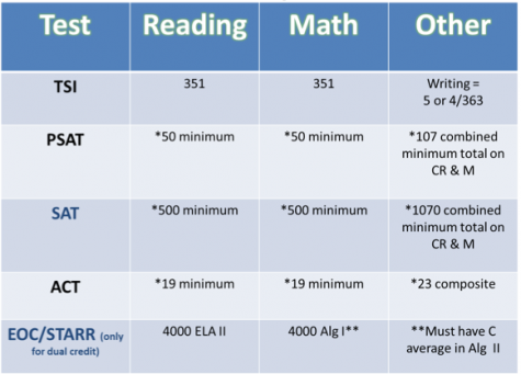 To avoid having to take remedial classes in college, students must meet the scores listed on this chart.
