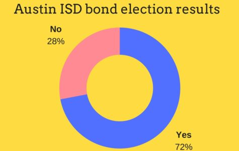 AISD bond approved, gives funding across district