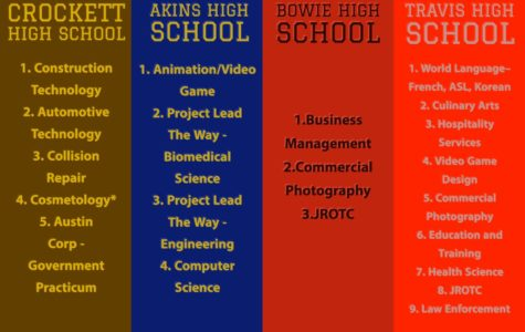 List of the South Austin high schools and what Student Sharing courses they provide.