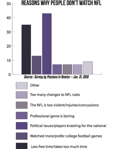 NFL viewership continues to decline for various reasons