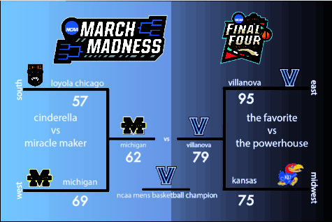 NCAA Basketball crowns Villanova new champion in mens tournament