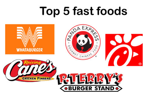 Top 5: Fast Food restaurants
